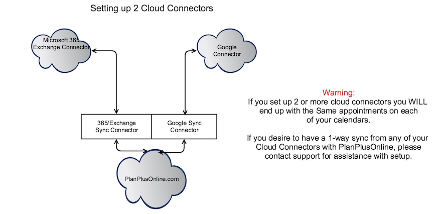 2 Cloud Connectors