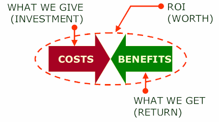 ROI investment return
