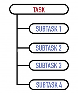 Breaking tasks down into subtasks will help you to see large tasks as more approachable and doable.